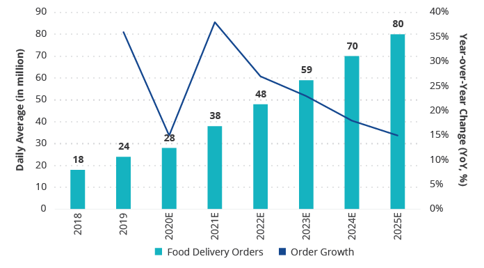 We estimate Meituan's online food delivery orders to grow to 80 million per day by 2025E