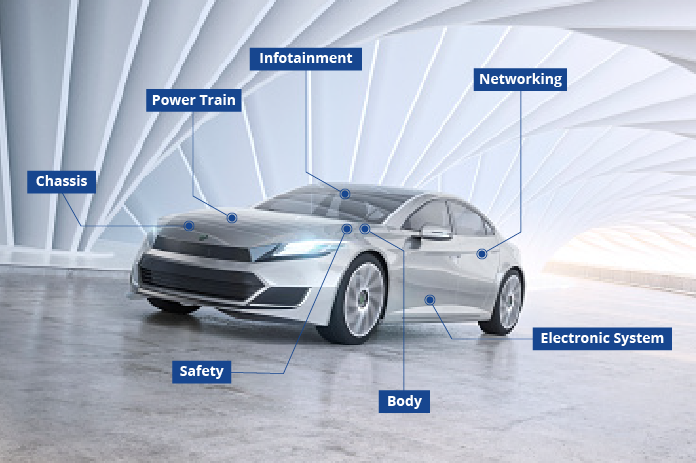 Examples Of Key Applications Of Semiconductors In An Automobile