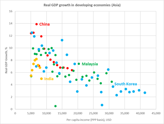 Chart at a Glance: India's Growth – Low-ish For Its Developmental Stage