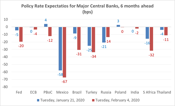 Chart at a Glance: Market Expectations of Rate Cuts on the Rise