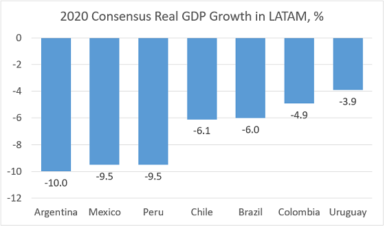 Chart at a Glance: 2020 Growth – Mexico Among the Worst in LATAM