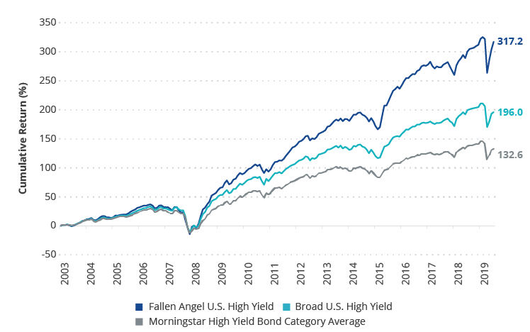 Fallen Angel Bonds Historically Outperform Broad High Yield