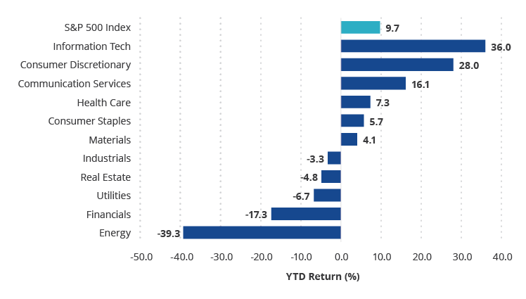 Few Sectors Have Driven 2020 S&P 500 Index Returns